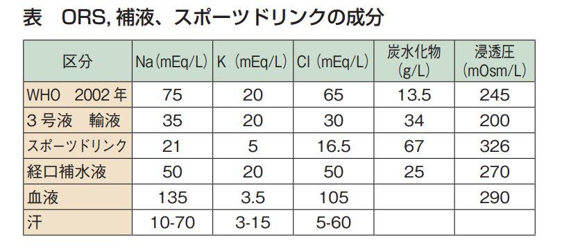 熱中症対策の為の水分補給成分一覧