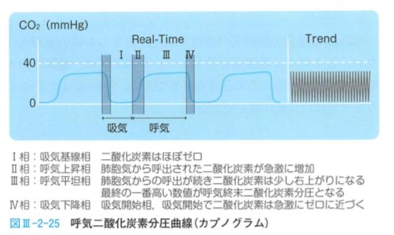 気管挿管のCO2モニターカプノグラフ説明
